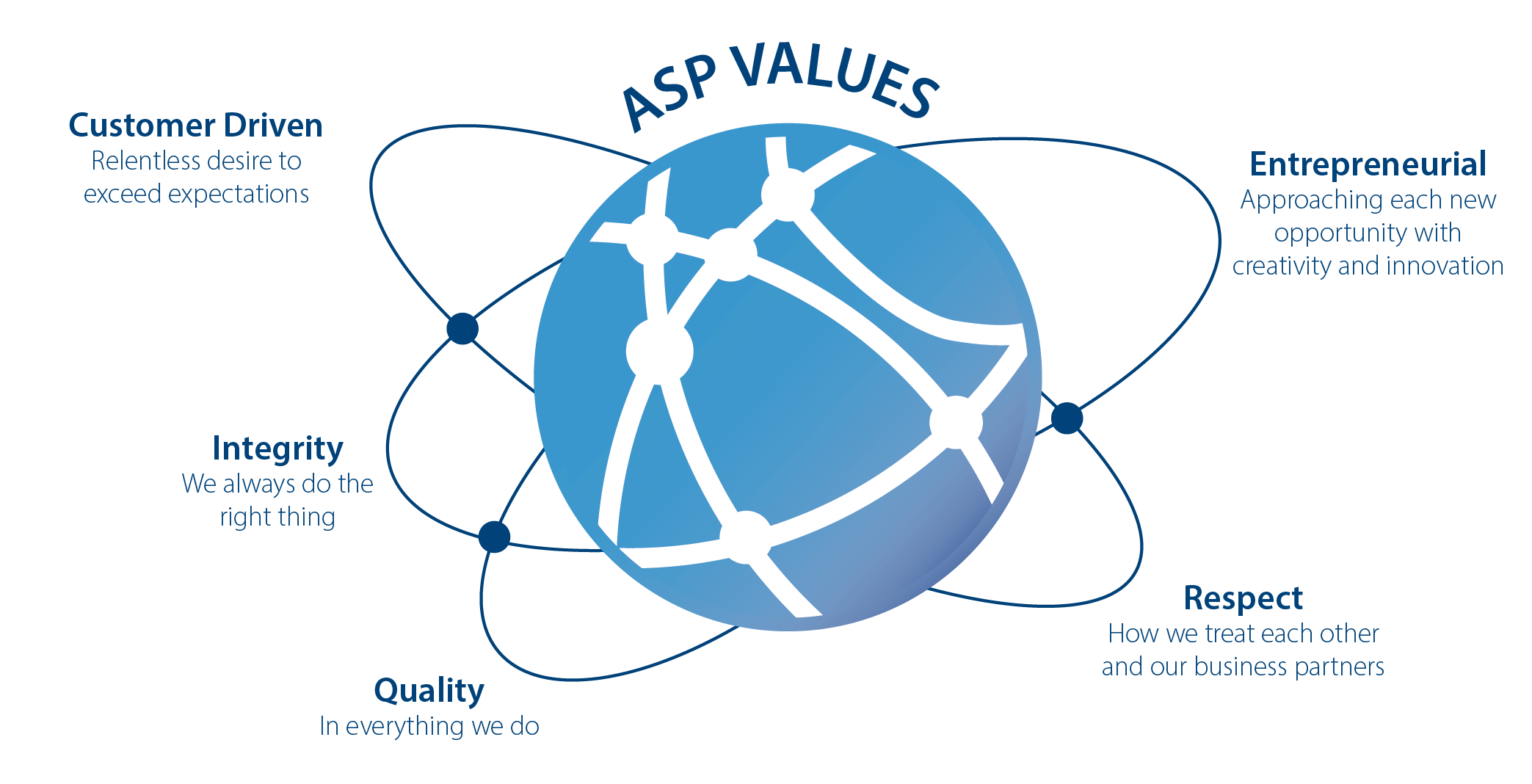 ASP Values Graphic, values including Customer Driven, Integrity, Entrepreneurial, Quality and Respect